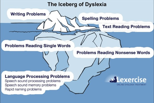 ice berg of dyslexia